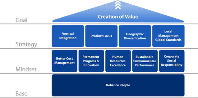 pillars of value creation